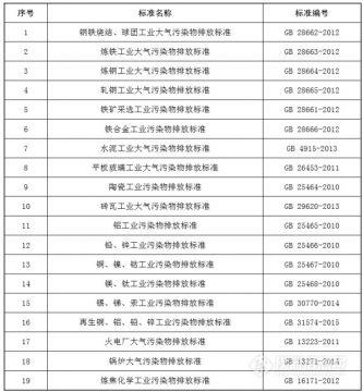 环保部修改20项国家污染物排放标准