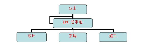 实验室EPC总包工程